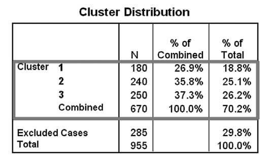 Using Cluster Analysis